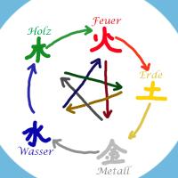 Zyklen des wǔxíng (deu: 5 Wandlungsphasen, eng: 5 elements)
